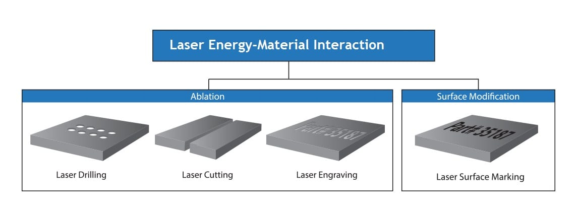 laser material interaction graphic